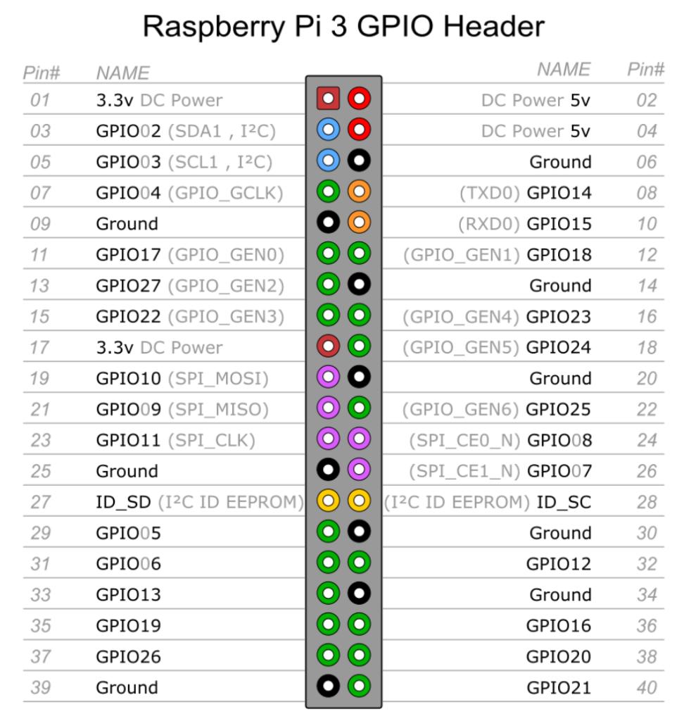 Raspberry Pi3 Pinout